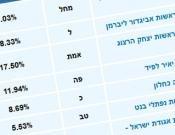איך הצביעו תושבי כרמיאל ? תוצאות האמת בקלפיות השונות מרחבי כרמיאל